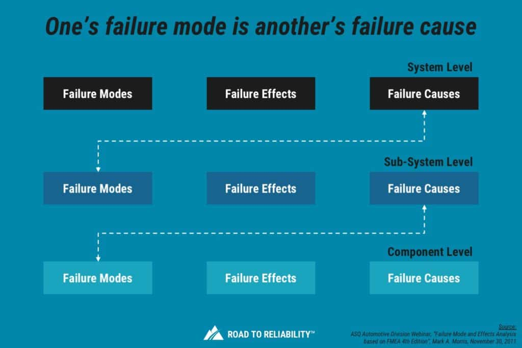FMEA analysis level of detail for failure modes