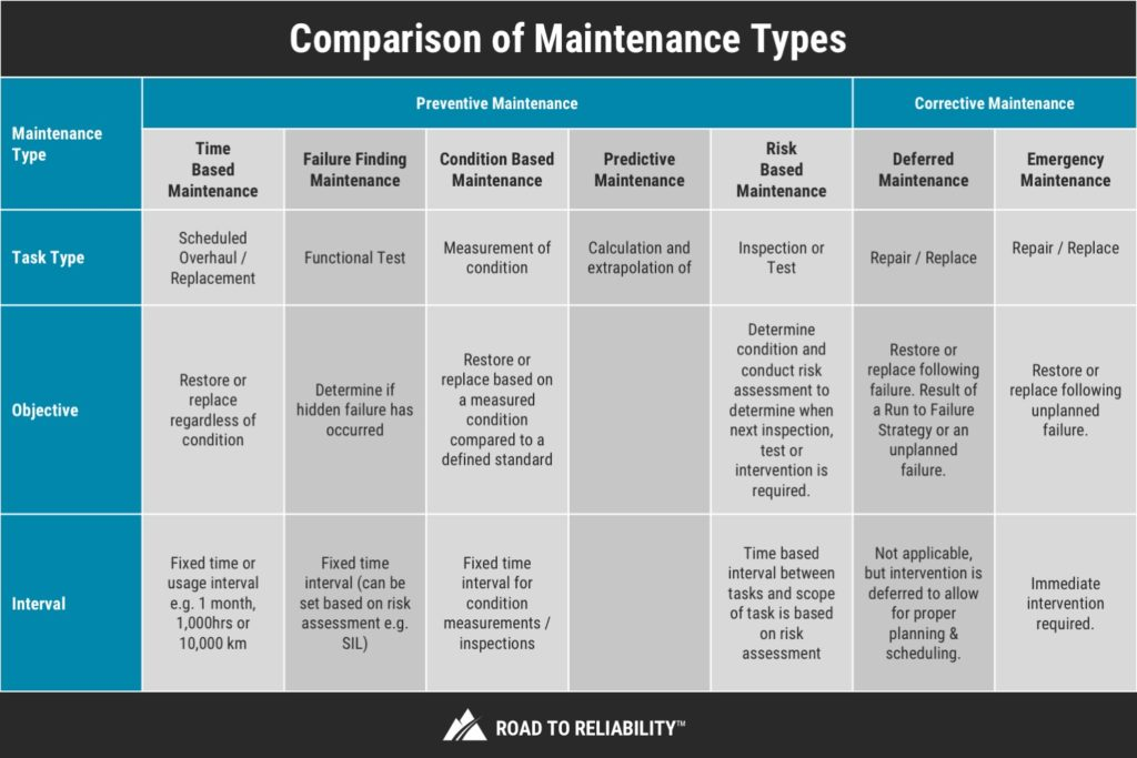 Maintenance And Reliability Best Practices Pdf