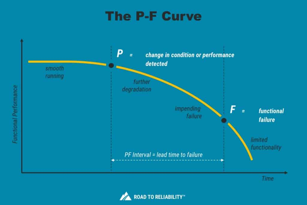 pf curve for condition based maintenance